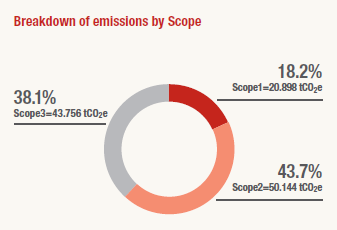Breakdown of emissions by Scope