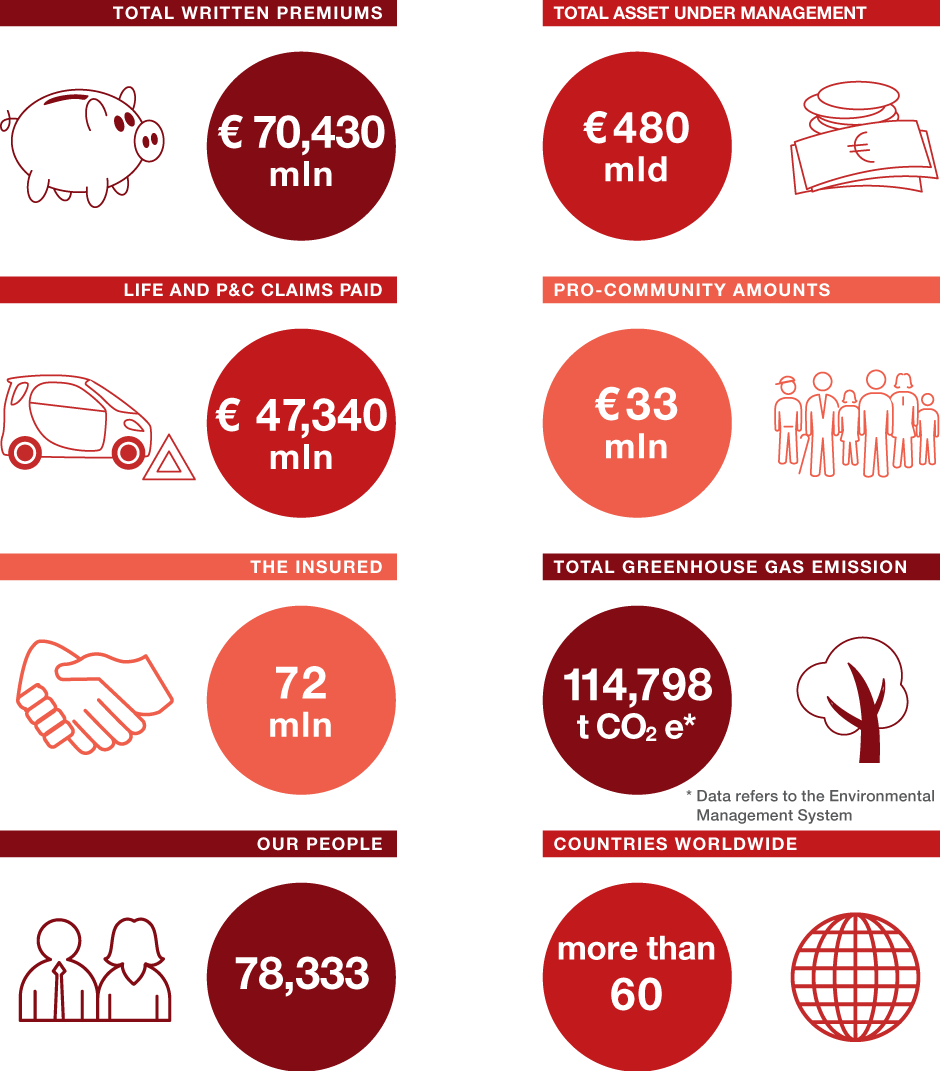 Generali Group at a glance