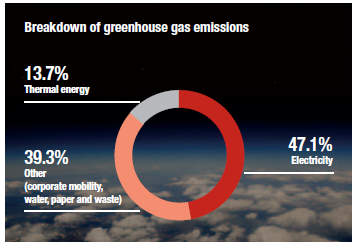 Breakdown of greenhouse emissions