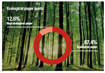 Ecological paper quota