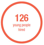 126 young people hired